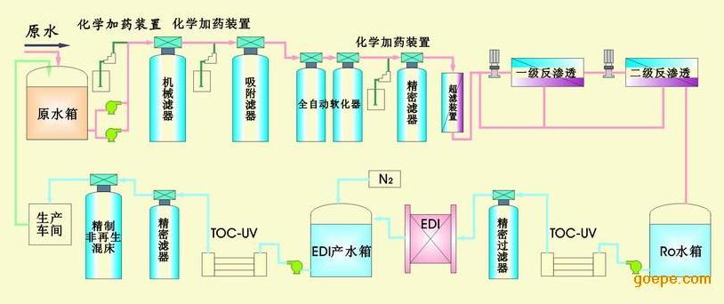 超纯水系统结构图